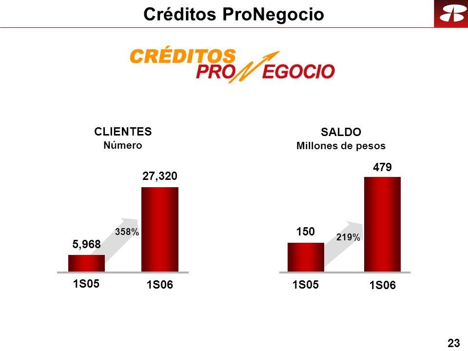 23 Créditos ProNegocio 27,320 1S05 1S06 CLIENTES Número SALDO Millones de pesos 479 1S05 1S06 5,968 358% 150 219%