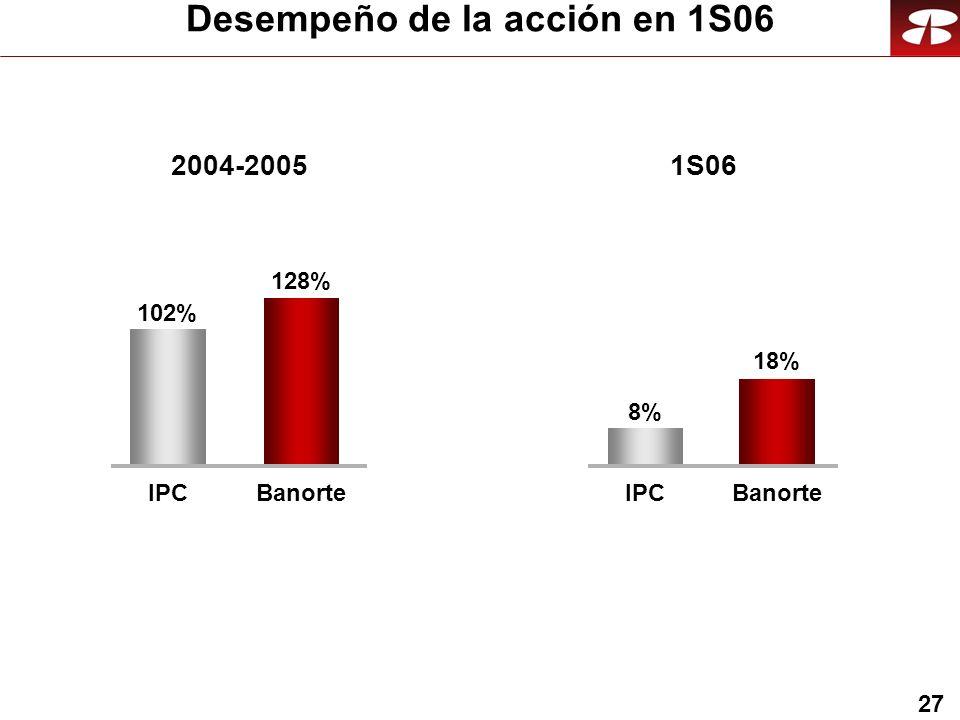 27 Desempeño de la acción en 1S06 1S062004-2005 IPC 8%8% Banorte 18% IPC 102% Banorte 128%