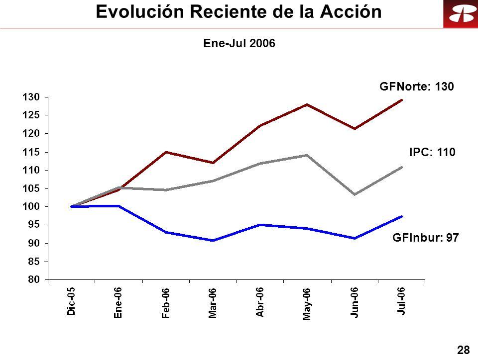 28 Evolución Reciente de la Acción IPC: 110 GFNorte: 130 Ene-Jul 2006 GFInbur: 97
