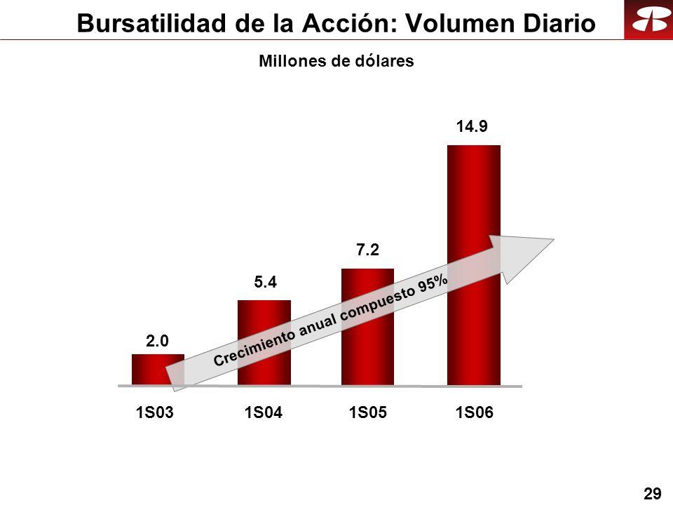 29 Bursatilidad de la Acción: Volumen Diario Millones de dólares 1S031S04 2.0 5.4 1S05 7.2 1S06 14.9 Crecimiento anual compuesto 95%