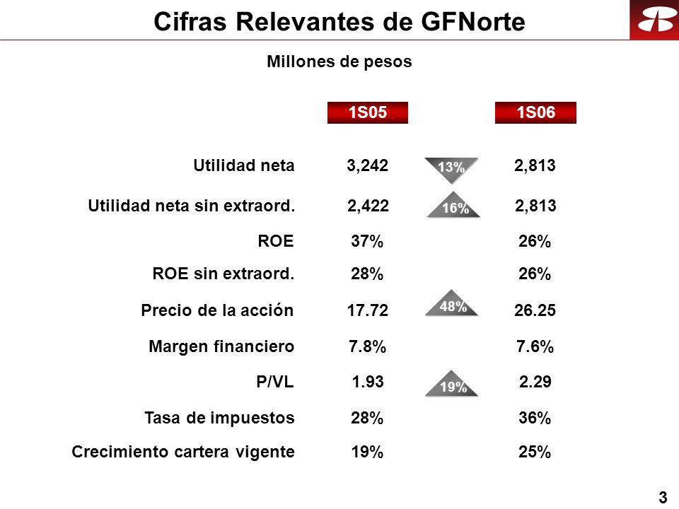 3 Cifras Relevantes de GFNorte Crecimiento cartera vigente19%25% 1S06 Utilidad neta ROE sin extraord. Precio de la acción P/VL 1S05 3,242 28% Margen f