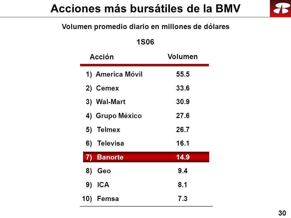 30 Acciones más bursátiles de la BMV Volumen promedio diario en millones de dólares 1S06 Acción Volumen 1)America Móvil55.5 2)Cemex33.6 3)Wal-Mart30.9 4)Grupo México27.6 5)Telmex26.7 6)Televisa16.116.1 7)Banorte14.914.9 8)Geo9.4 9)ICA8.1 10)Femsa7.37.3