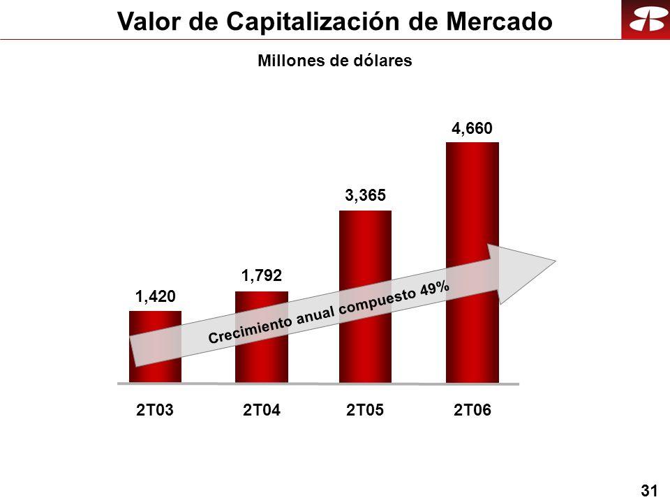 31 Valor de Capitalización de Mercado 1,792 1,420 2T032T04 3,365 2T05 Crecimiento anual compuesto 49% 4,660 2T06 Millones de dólares
