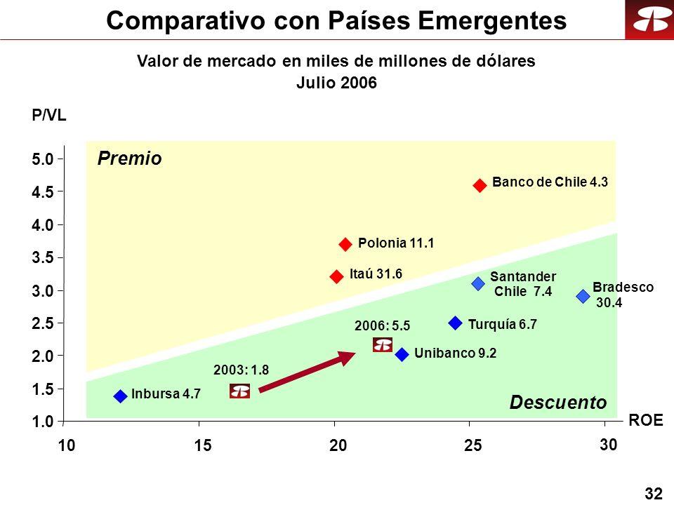 32 1.0 1.5 2.0 2.5 3.0 3.5 4.0 4.5 5.0 10152025 30 Comparativo con Países Emergentes Valor de mercado en miles de millones de dólares Julio 2006 ROE P/VL Unibanco 9.2 Santander Chile 7.4 Banco de Chile 4.3 Itaú 31.6 Bradesco 30.4 Polonia 11.1 Inbursa 4.7 2003: 1.8 Premio Descuento Turquía 6.7 2006: 5.5