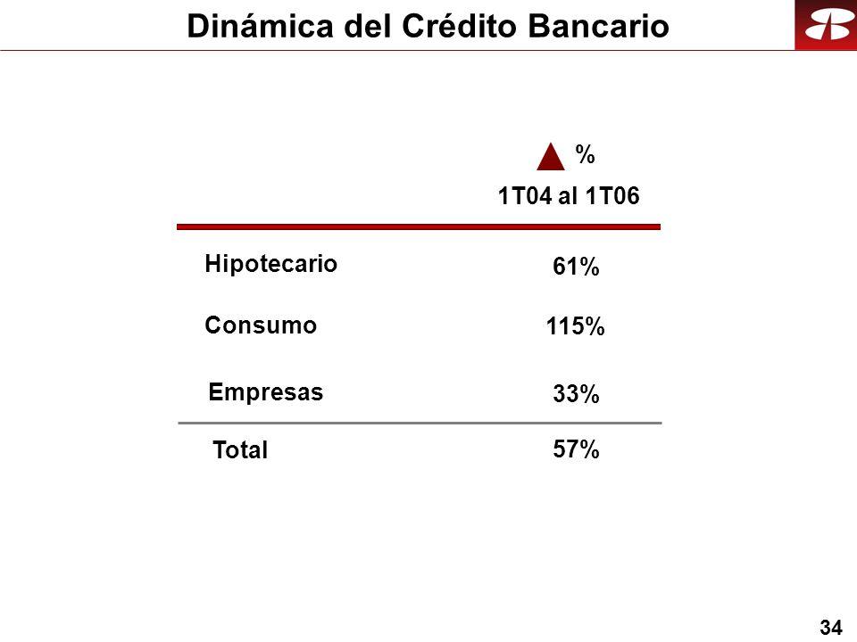 34 Dinámica del Crédito Bancario % 1T04 al 1T06 33% 115% 61% 57% Empresas Consumo Hipotecario Total