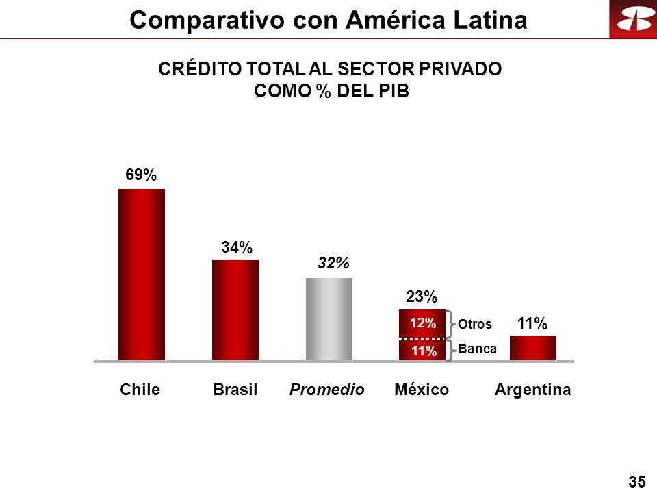 35 Comparativo con América Latina 34%34% 32% 11%11% 23% 69% ChileBrasilPromedioArgentinaMéxico CRÉDITO TOTAL AL SECTOR PRIVADO COMO % DEL PIB Banca Ot