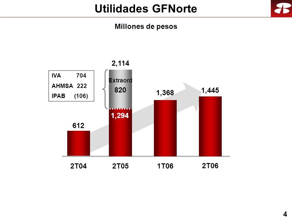 4 Utilidades GFNorte 612 2T04 2,114 2T05 1,368 1T06 1,445 2T06 Millones de pesos IVA 704 AHMSA 222 IPAB (106) 1,294 Extraord 820