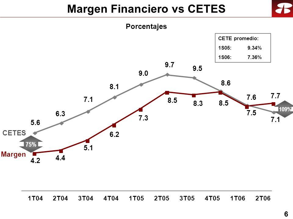 6 Margen Financiero vs CETES CETES Margen 6.3 7.1 8.1 9.7 9.5 8.6 9.0 7.6 5.6 4.4 5.1 6.2 8.5 8.3 8.5 7.3 7.5 4.2 75% Porcentajes 1T042T043T044T041T052T053T054T051T062T06 7.7 7.1 109% CETE promedio: 1S05: 9.34% 1S06:7.36%