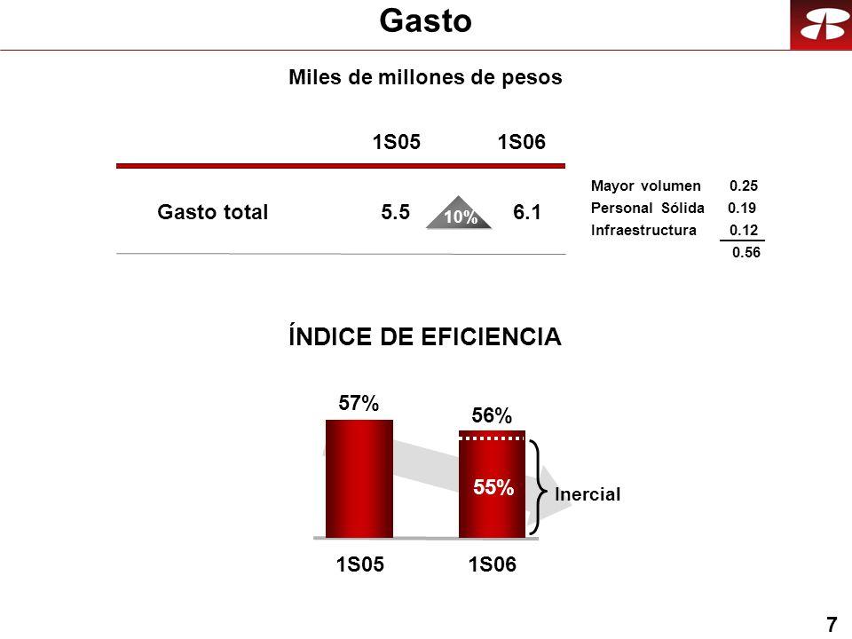 7 Gasto ÍNDICE DE EFICIENCIA Gasto total 1S05 5.5 1S06 6.1 57% 1S05 56% 1S06 10% Miles de millones de pesos Inercial 55% Mayor volumen 0.25 Personal S