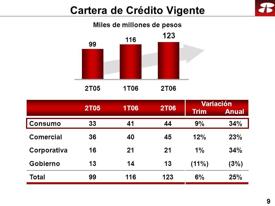 9 Cartera de Crédito Vigente 2T051T062T06 Anual Variación Trim 2T051T062T06 99 116 123 Comercial 23%12% Corporativa 34%1% Gobierno (3%)(11%) Total25%6%6% Consumo34%9%9% 45 21 13 123 44 40 21 14 116 41 36 16 13 99 33 Miles de millones de pesos