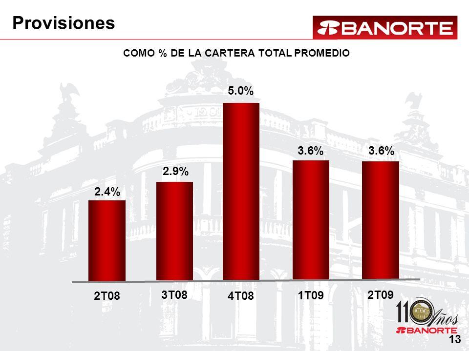 COMO % DE LA CARTERA TOTAL PROMEDIO Provisiones 2.4% 2T08 3.6% 2T09 3.6% 1T09 2.9% 3T08 5.0% 4T08 13