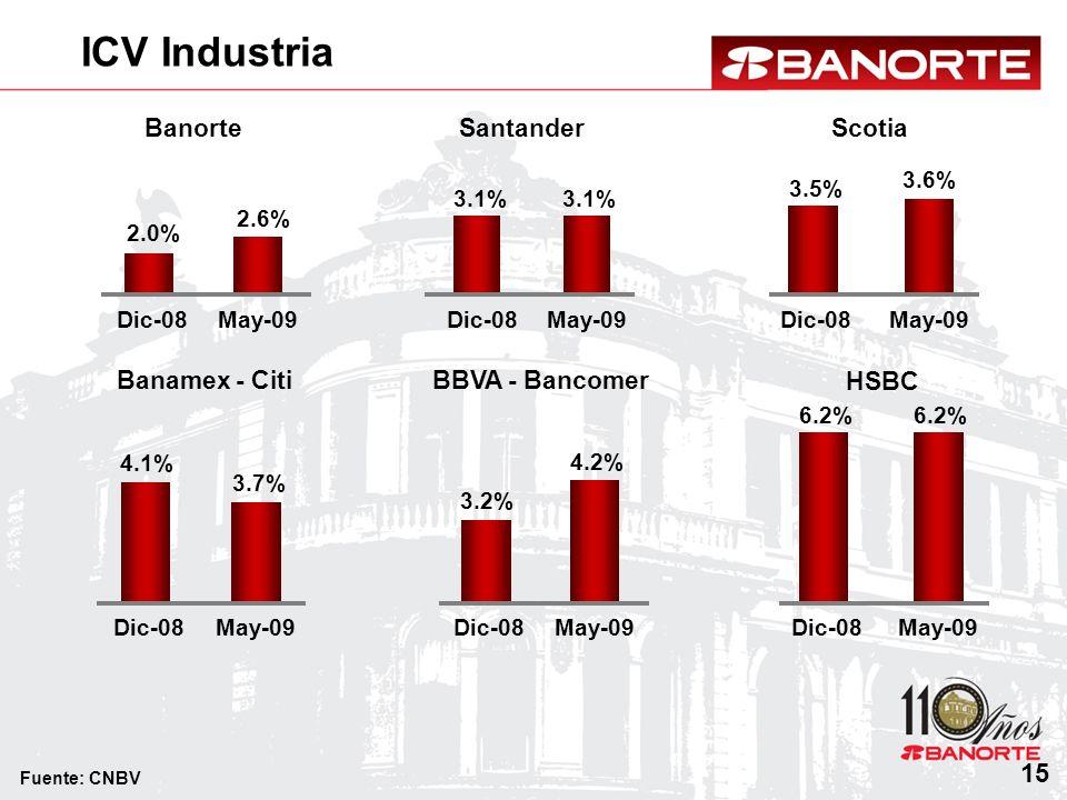 ICV Industria 15 Banorte 2.0% 2.6% Dic-08May-09 BBVA - Bancomer 3.2% 4.2% Dic-08May-09 Banamex - Citi 4.1% 3.7% Dic-08May-09 HSBC 6.2% Dic-08May-09 Sa