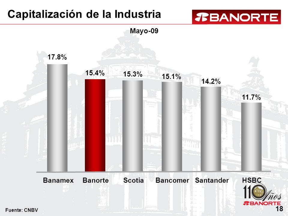 Capitalización de la Industria 18 BanamexScotiaBancomerHSBCBanorteSantander Fuente: CNBV 17.8% 15.4% 15.1% 14.2% 11.7% 15.3% Mayo-09