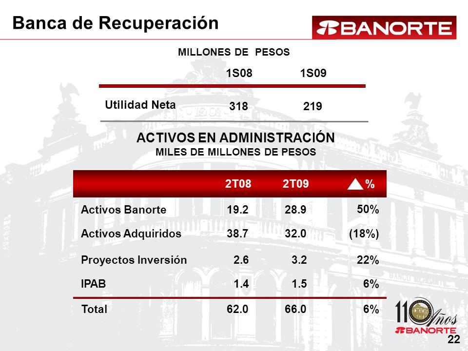 Utilidad Neta MILLONES DE PESOS ACTIVOS EN ADMINISTRACIÓN MILES DE MILLONES DE PESOS 2T092T08 Activos Banorte Activos Adquiridos % Proyectos Inversión