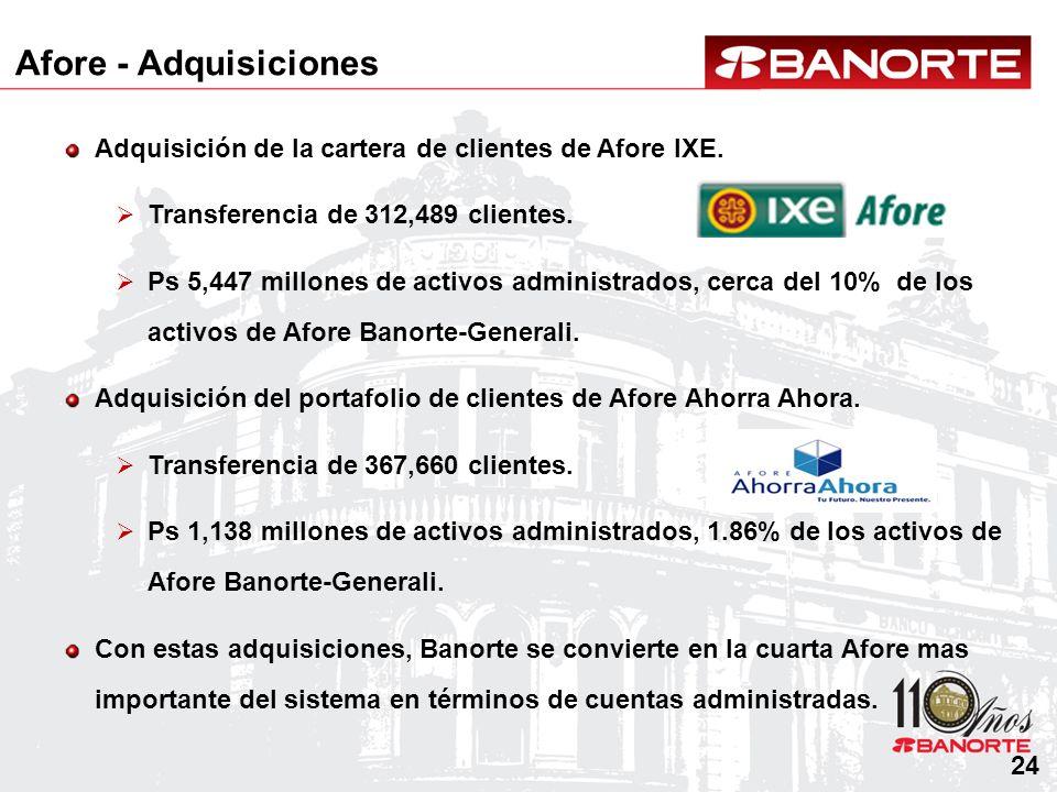24 Adquisición de la cartera de clientes de Afore IXE. Transferencia de 312,489 clientes. Ps 5,447 millones de activos administrados, cerca del 10% de