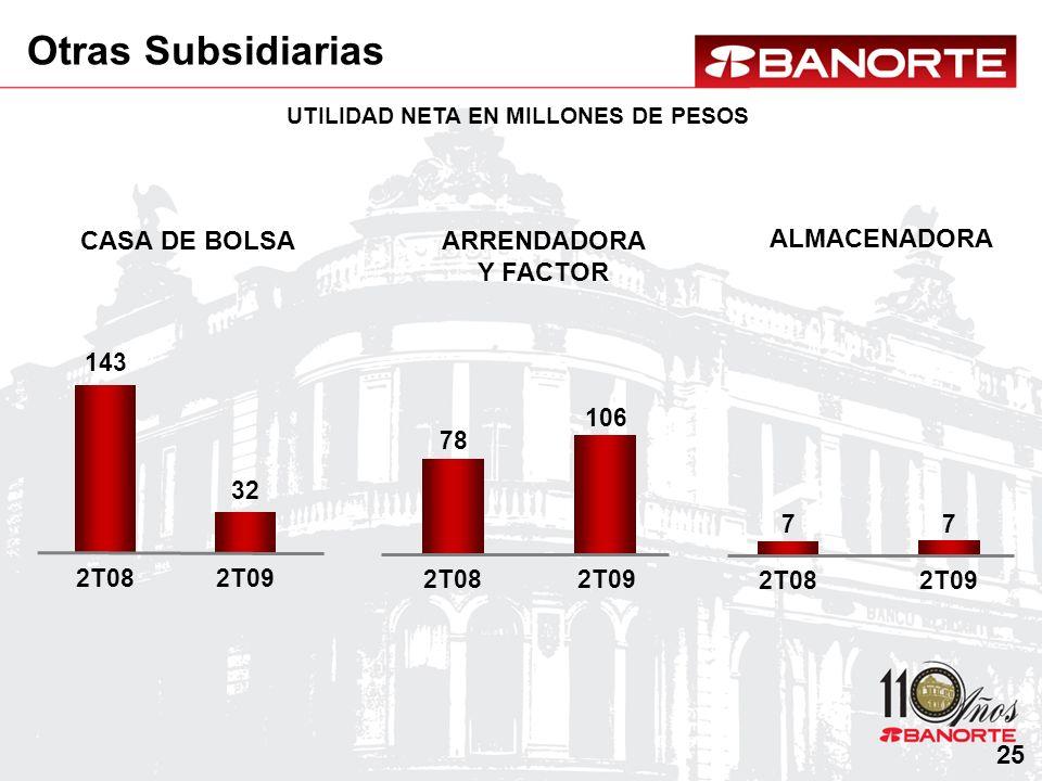 CASA DE BOLSAARRENDADORA Y FACTOR UTILIDAD NETA EN MILLONES DE PESOS ALMACENADORA Otras Subsidiarias 25 78 2T08 106 2T09 7 2T08 7 2T09 143 2T08 32 2T0