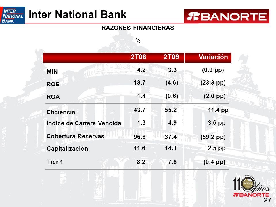 Cobertura Reservas Índice de Cartera Vencida RAZONES FINANCIERAS % MIN ROE ROA Eficiencia Tier 1 Capitalización Inter National Bank 27 Variación2T08 9