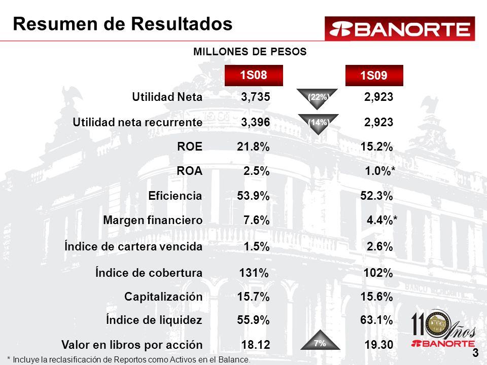 Nómina Auto Hipotecario Tarjetas de crédito Comercial Corporativo Gobierno Índice de Cartera Vencida 2T08 2.3% 1.9% 1.5% 6.7% 1T092T09 13.6% 2.9% 2.5% 1.5% 0% 1.7% 2.6% 0% 14.4% 3.0% 1.9% 3.4% 0% 0.1% 14