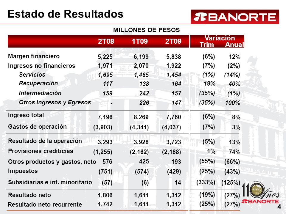 Rentabilidad ROEROA 2.5% 1S08 21.8% 1S08 15.2% 1S09 1.0%* 1S09 * Incluye la reclasificación de reportos como activos dentro del balance general.