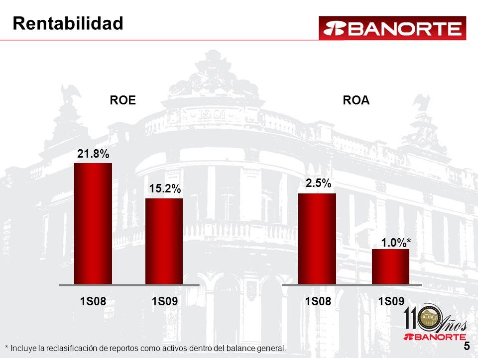 Rentabilidad ROEROA 2.5% 1S08 21.8% 1S08 15.2% 1S09 1.0%* 1S09 * Incluye la reclasificación de reportos como activos dentro del balance general. 5