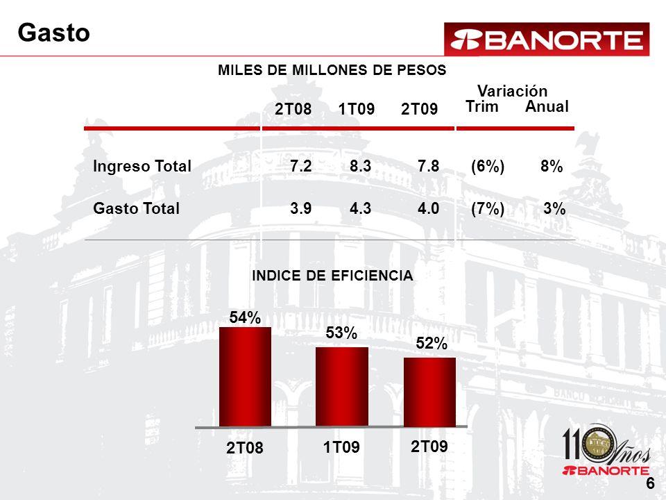 MILES DE MILLONES DE PESOS Gasto Variación AnualTrim INDICE DE EFICIENCIA Ingreso Total 2T08 7.2 2T09 7.8 Gasto Total 3.94.0 54% 2T08 53% 1T09 8% 3% 1