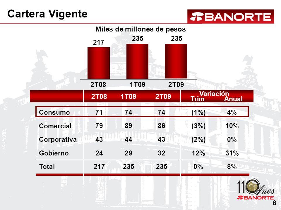 Cartera de Consumo MILES DE MILLONES DE PESOS Consumo Automotriz Tarjeta de crédito Credinómina / Personal Hipotecario 2T081T092T09 Anual Variación Trim 2T081T092T09 71 74 (2%) (20%)(7%) (4%)(1%) 4%4% 17%2%2% 7 13 6 74 47 8 14 6 74 46 8 16 7 71 40 9