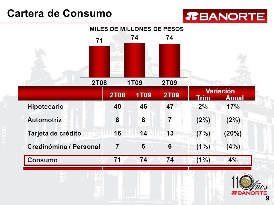 Cartera de Consumo MILES DE MILLONES DE PESOS Consumo Automotriz Tarjeta de crédito Credinómina / Personal Hipotecario 2T081T092T09 Anual Variación Tr