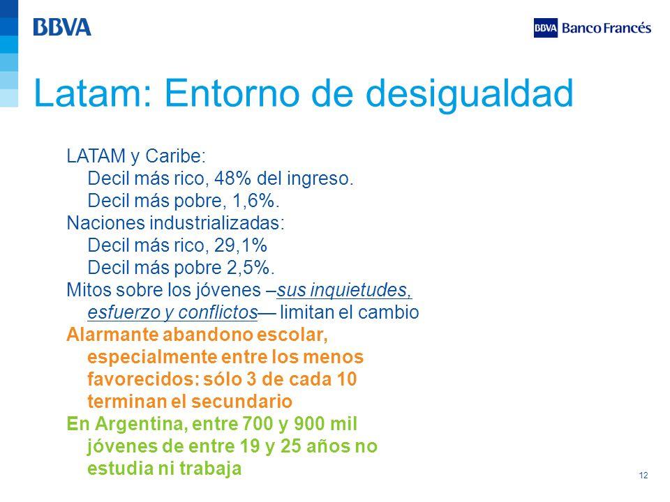 12 LATAM y Caribe: Decil más rico, 48% del ingreso. Decil más pobre, 1,6%. Naciones industrializadas: Decil más rico, 29,1% Decil más pobre 2,5%. Mito