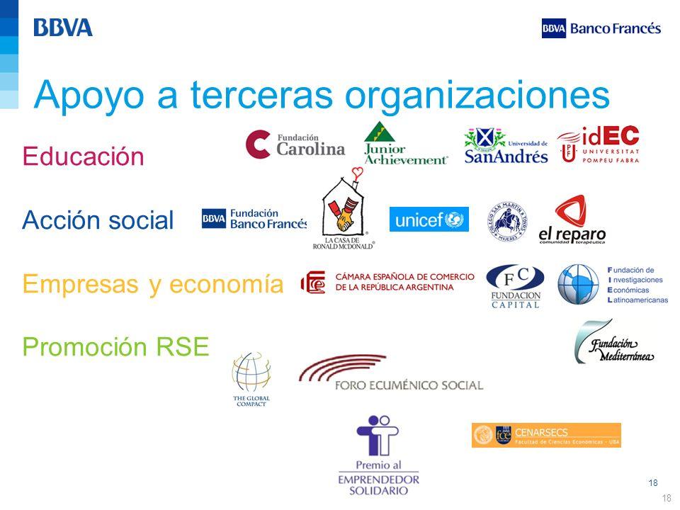 18 Apoyo a terceras organizaciones 18 Educación Acción social Empresas y economía Promoción RSE