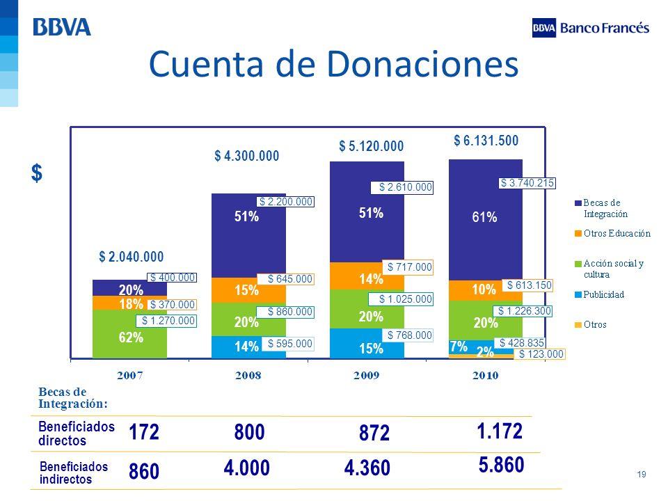 19 Cuenta de Donaciones 61% 10% 20% 7% $ 123.000 2% $ 2.040.000 $ 4.300.000 $ 5.120.000 $ $ 400.000 $ 370.000 $ 1.270.000 $ 2.200.000 $ 645.000 $ 860.