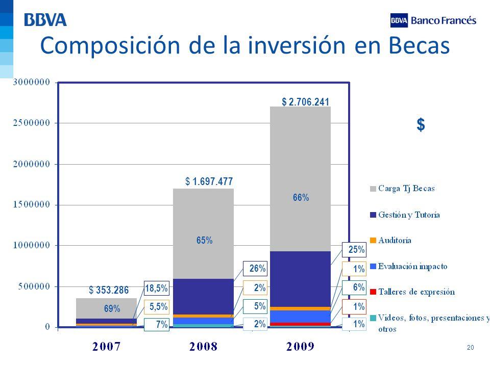 20 Composición de la inversión en Becas $ 353.286 $ 1.697.477 18,5% 69% $ 5,5% 7% 2% 5% 2% 26% 65% $ 2.706.241 66% 1% 6% 1% 25% 1%
