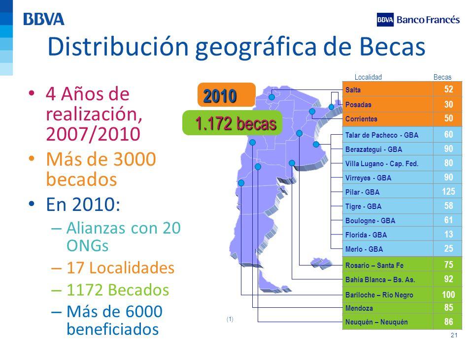 21 Distribución geográfica de Becas 4 Años de realización, 2007/2010 Más de 3000 becados En 2010: – Alianzas con 20 ONGs – 17 Localidades – 1172 Becad