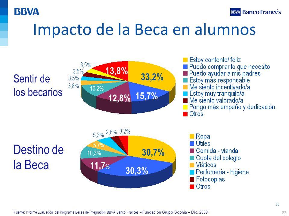 22 Impacto de la Beca en alumnos 22 Sentir de los becarios Destino de la Beca 33,2% 15,7% 12,8% 10,2% 3,8% 3,5% 13,8% 3,5% 30,7% 30,3% 11,7 % 10,3% 5,