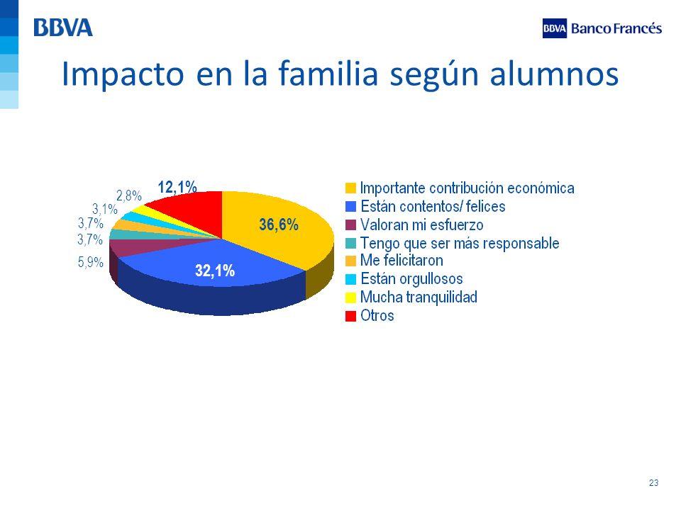 23 Impacto en la familia según alumnos 36,6% 32,1% 5,9% 3,7% 3,1% 2,8% 12,1%