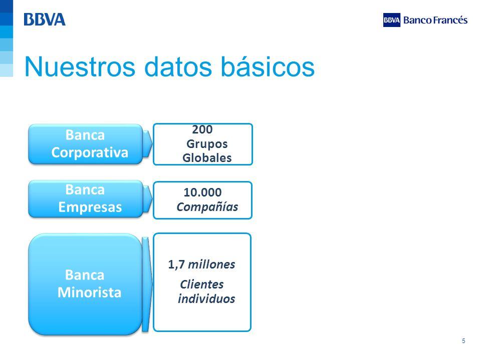 5 Nuestros datos básicos Banca Minorista Banca Corporativa Banca Empresas 1,7 millones Clientes individuos 10.000 Compañías 200 Grupos Globales