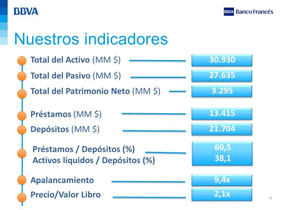 7 Nuestros indicadores 30.930 Total del Activo (MM $) 27.635 Total del Pasivo (MM $) 3.295 Total del Patrimonio Neto (MM $) 13.415 Préstamos (MM $) 21