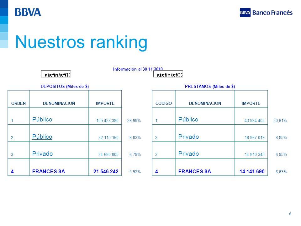 8 Nuestros ranking Información al 30-11-2010 DEPOSITOS (Miles de $)PRESTAMOS (Miles de $) ORDENDENOMINACIONIMPORTECODIGODENOMINACIONIMPORTE 1 Público