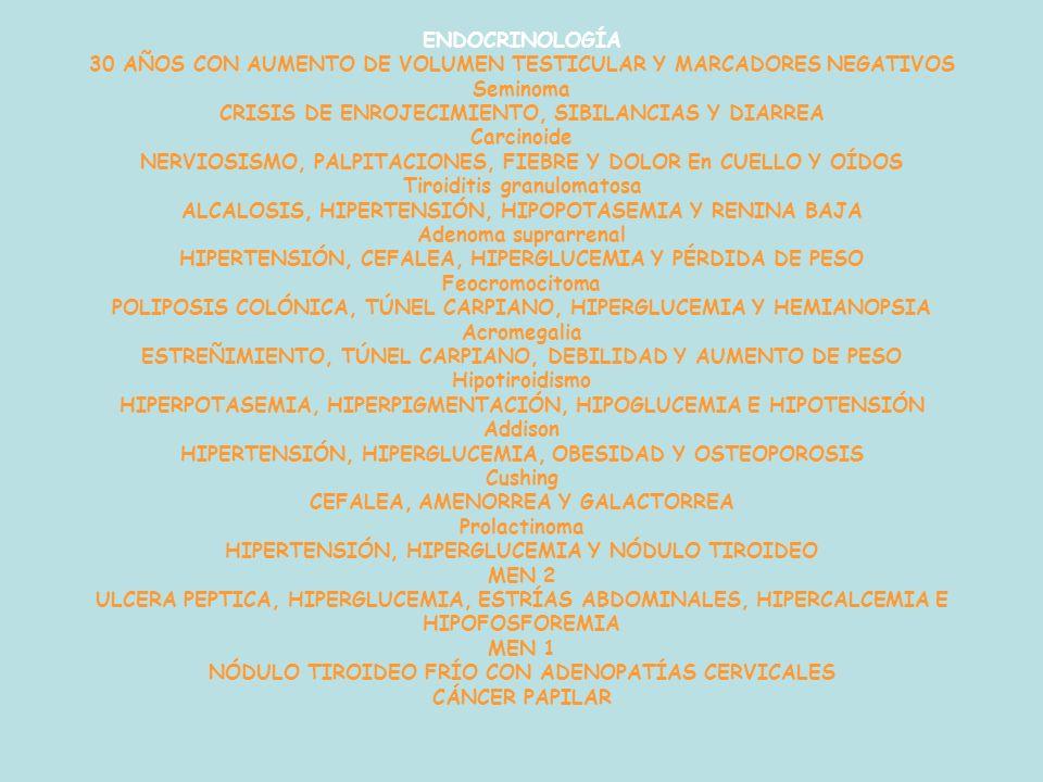 ENDOCRINOLOGÍA 30 AÑOS CON AUMENTO DE VOLUMEN TESTICULAR Y MARCADORES NEGATIVOS Seminoma CRISIS DE ENROJECIMIENTO, SIBILANCIAS Y DIARREA Carcinoide NERVIOSISMO, PALPITACIONES, FIEBRE Y DOLOR En CUELLO Y OÍDOS Tiroiditis granulomatosa ALCALOSIS, HIPERTENSIÓN, HIPOPOTASEMIA Y RENINA BAJA Adenoma suprarrenal HIPERTENSIÓN, CEFALEA, HIPERGLUCEMIA Y PÉRDIDA DE PESO Feocromocitoma POLIPOSIS COLÓNICA, TÚNEL CARPIANO, HIPERGLUCEMIA Y HEMIANOPSIA Acromegalia ESTREÑIMIENTO, TÚNEL CARPIANO, DEBILIDAD Y AUMENTO DE PESO Hipotiroidismo HIPERPOTASEMIA, HIPERPIGMENTACIÓN, HIPOGLUCEMIA E HIPOTENSIÓN Addison HIPERTENSIÓN, HIPERGLUCEMIA, OBESIDAD Y OSTEOPOROSIS Cushing CEFALEA, AMENORREA Y GALACTORREA Prolactinoma HIPERTENSIÓN, HIPERGLUCEMIA Y NÓDULO TIROIDEO MEN 2 ULCERA PEPTICA, HIPERGLUCEMIA, ESTRÍAS ABDOMINALES, HIPERCALCEMIA E HIPOFOSFOREMIA MEN 1 NÓDULO TIROIDEO FRÍO CON ADENOPATÍAS CERVICALES CÁNCER PAPILAR