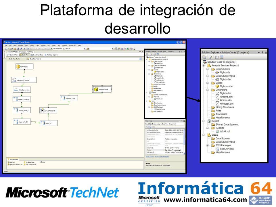 Plataforma de integración de desarrollo