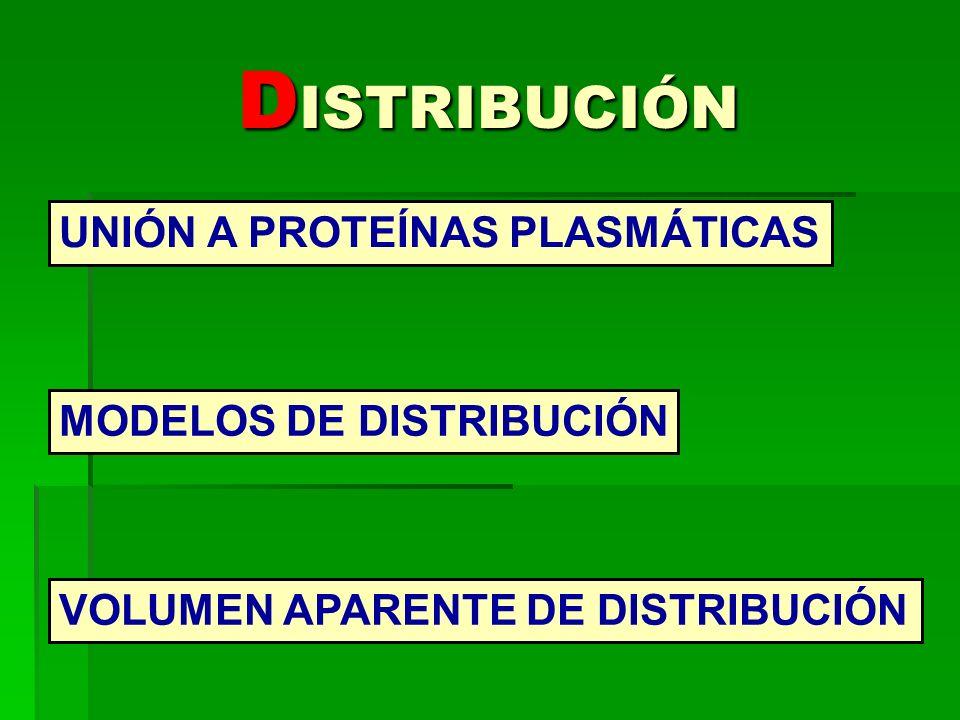 D ISTRIBUCIÓN UNIÓN A PROTEÍNAS PLASMÁTICAS MODELOS DE DISTRIBUCIÓN VOLUMEN APARENTE DE DISTRIBUCIÓN