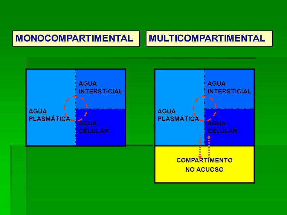 AGUA PLASMÁTICA AGUA INTERSTICIAL AGUA CELULAR AGUA PLASMÁTICA AGUA INTERSTICIAL AGUA CELULAR COMPARTIMENTO NO ACUOSO MONOCOMPARTIMENTALMULTICOMPARTIM