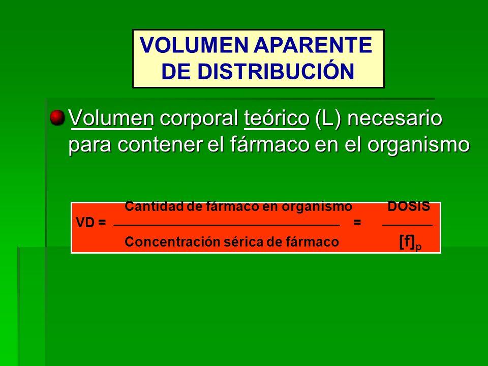 Volumen corporal teórico (L) necesario para contener el fármaco en el organismo VOLUMEN APARENTE DE DISTRIBUCIÓN Cantidad de fármaco en organismo DOSI