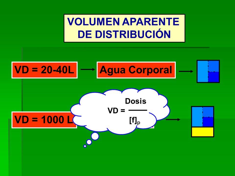 VOLUMEN APARENTE DE DISTRIBUCIÓN VD = 20-40LAgua Corporal VD = 1000 L [f] p Dosis VD = [f] p