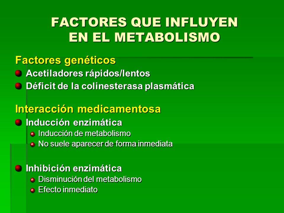 Factores genéticos Acetiladores rápidos/lentos Déficit de la colinesterasa plasmática Interacción medicamentosa Inducción enzimática Inducción de meta