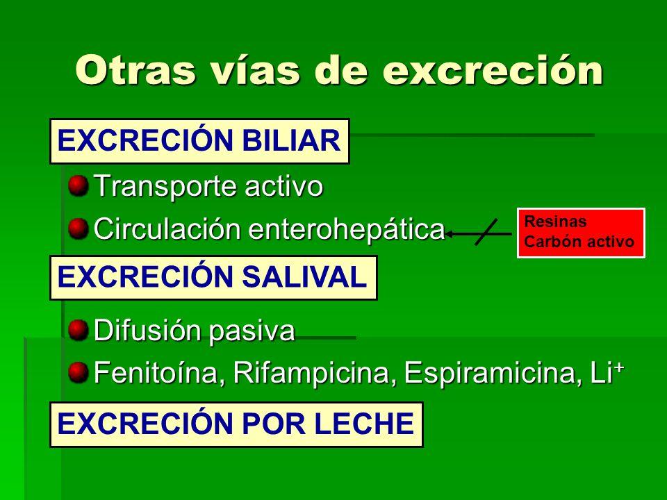 Otras vías de excreción Transporte activo Circulación enterohepática Difusión pasiva Fenitoína, Rifampicina, Espiramicina, Li + EXCRECIÓN BILIAR EXCRE