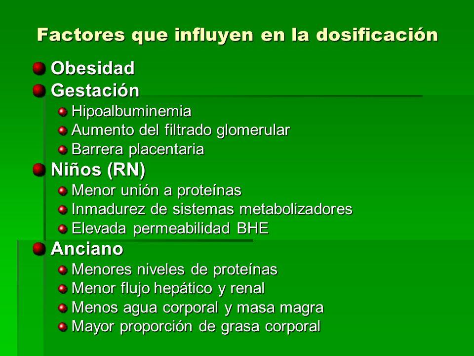 Factores que influyen en la dosificación ObesidadGestaciónHipoalbuminemia Aumento del filtrado glomerular Barrera placentaria Niños (RN) Menor unión a