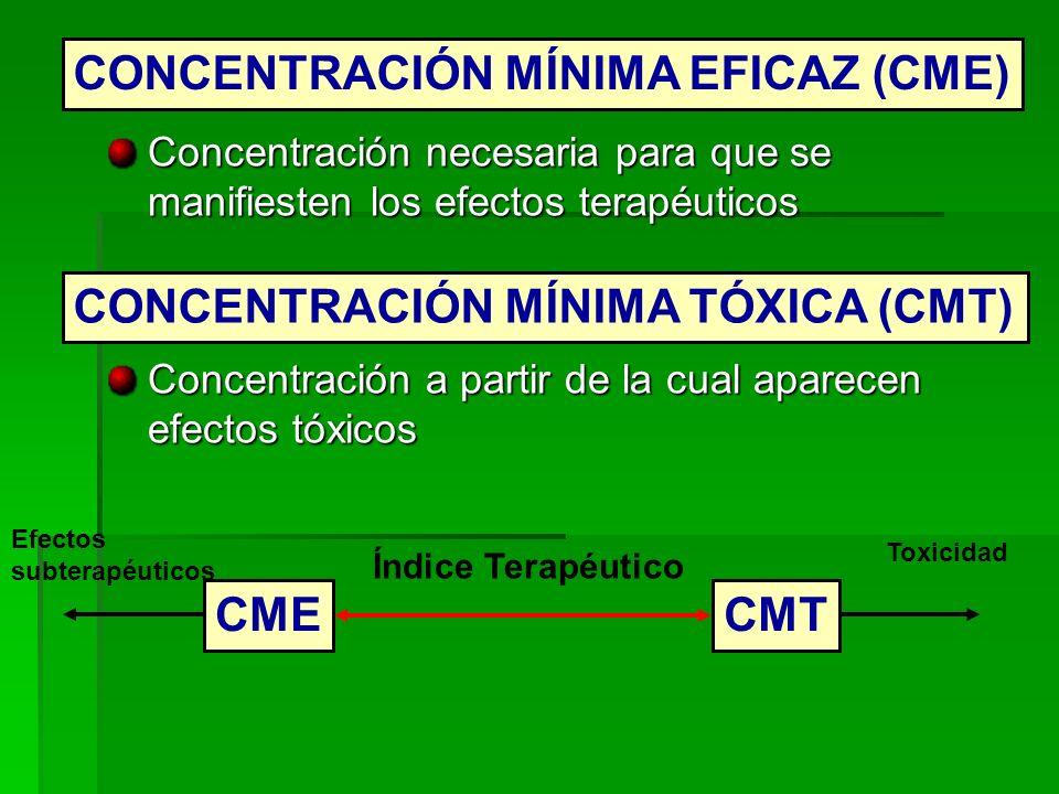 Concentración necesaria para que se manifiesten los efectos terapéuticos Concentración a partir de la cual aparecen efectos tóxicos CONCENTRACIÓN MÍNI