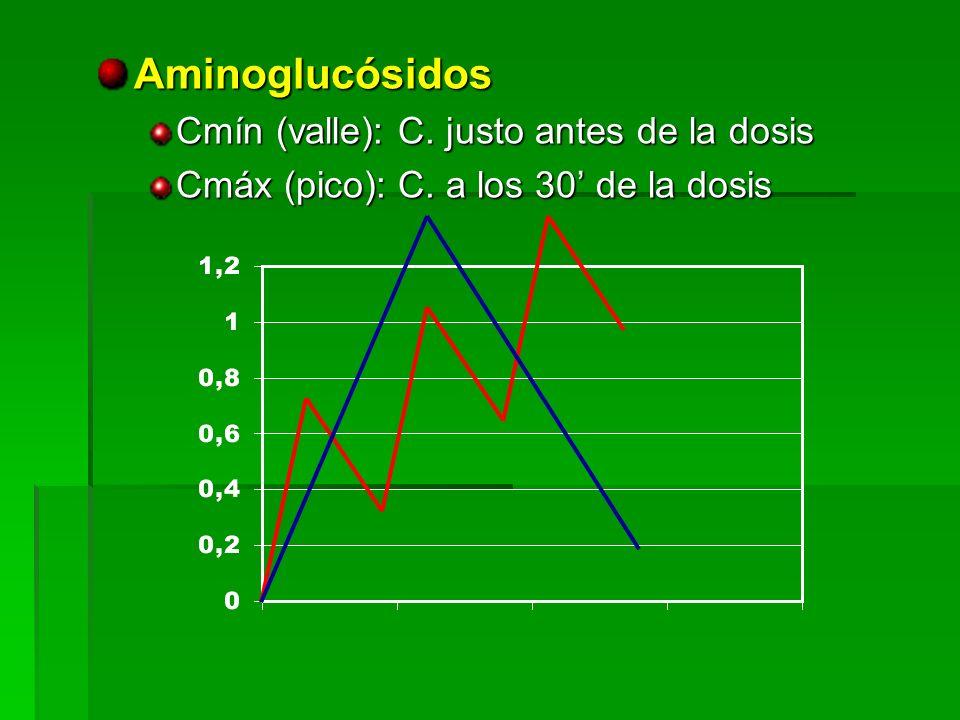 Aminoglucósidos Cmín (valle): C. justo antes de la dosis Cmáx (pico): C. a los 30 de la dosis