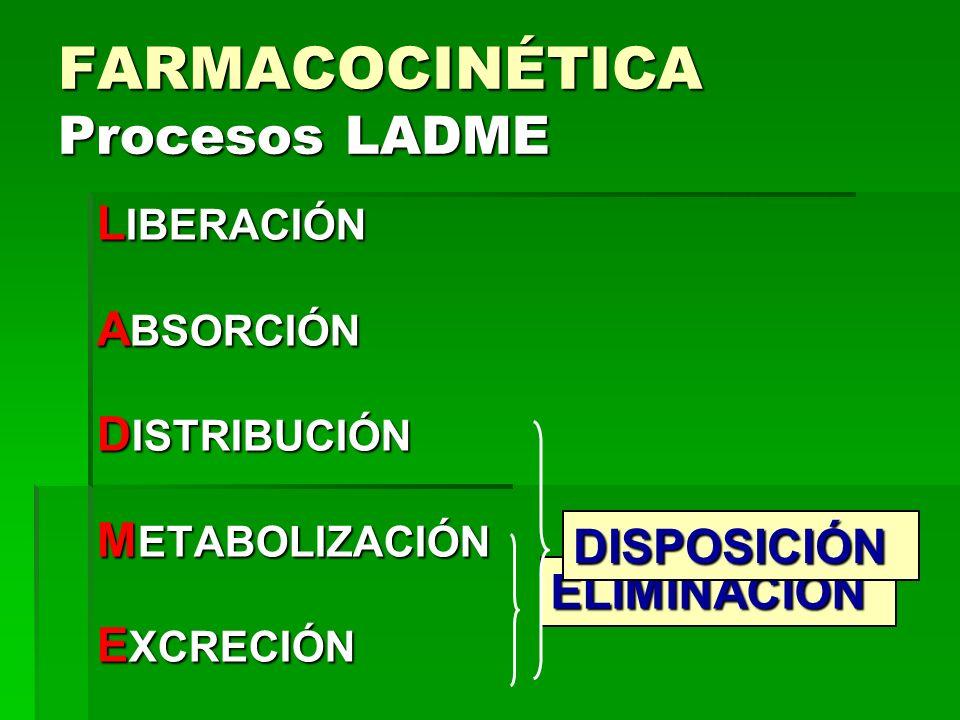 FARMACOCINÉTICA Procesos LADME L IBERACIÓN A BSORCIÓN D ISTRIBUCIÓN M ETABOLIZACIÓN E XCRECIÓN ELIMINACIÓN DISPOSICIÓN