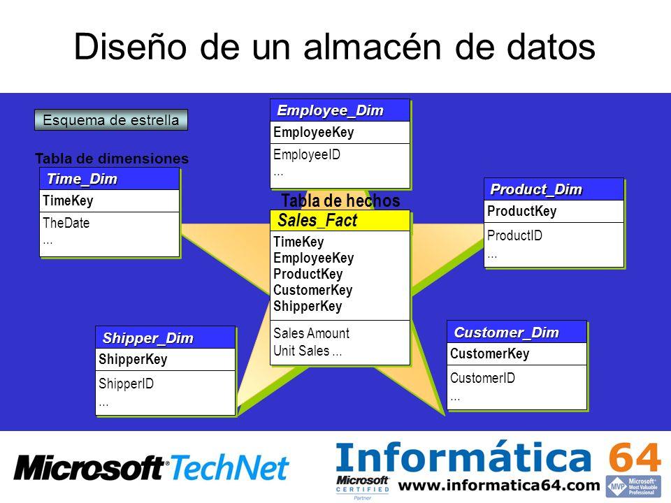Diseño de un almacén de datos Tabla de hechos Tabla de dimensiones Employee_DimEmployee_Dim EmployeeKey EmployeeID... EmployeeID... Time_DimTime_Dim T